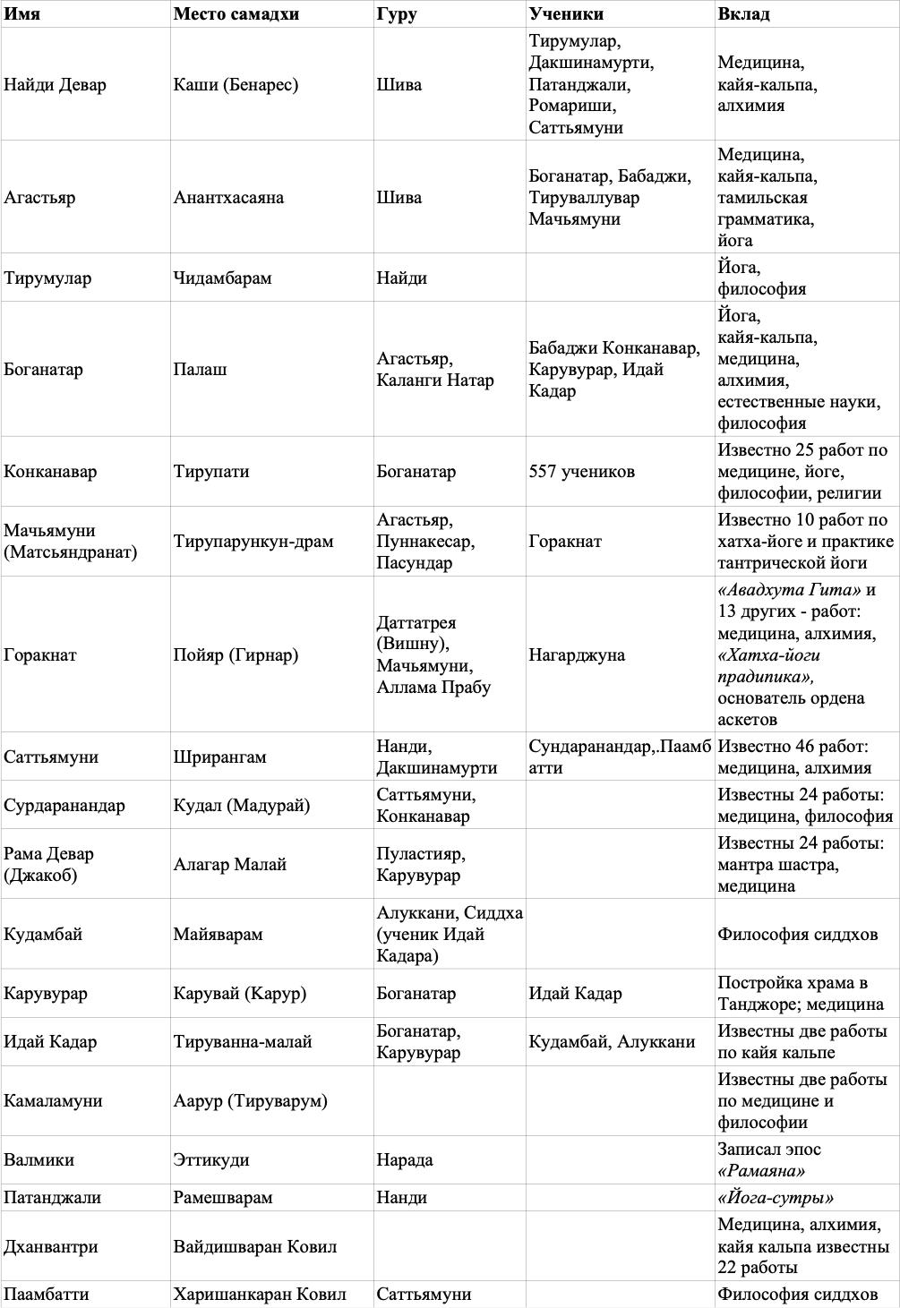 Таблица 18 сиддхов